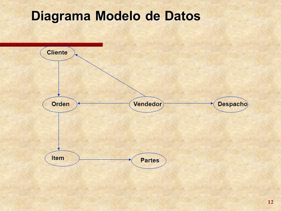 Diagrama Modelo de Datos