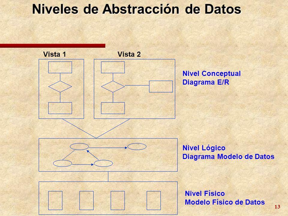 Niveles de Abstracción de Datos
