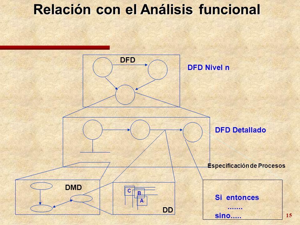 Relación con el Análisis funcional