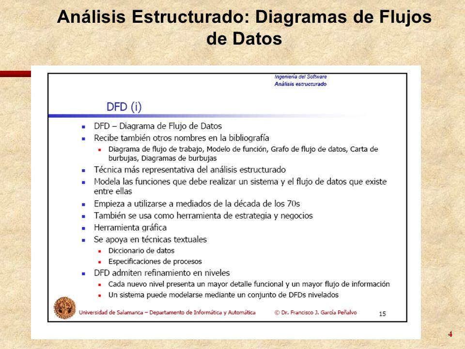 Análisis Estructurado: Diagramas de Flujos de Datos