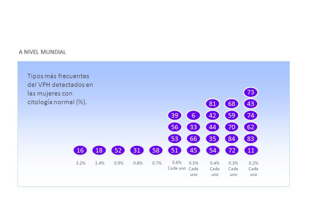 A NIVEL MUNDIAL Tipos más frecuentes del VPH detectados en las mujeres con citología normal (%). 16.