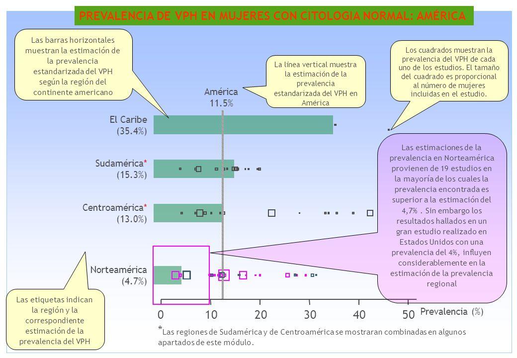PREVALENCIA DE VPH EN MUJERES CON CITOLOGIA NORMAL: AMÉRICA