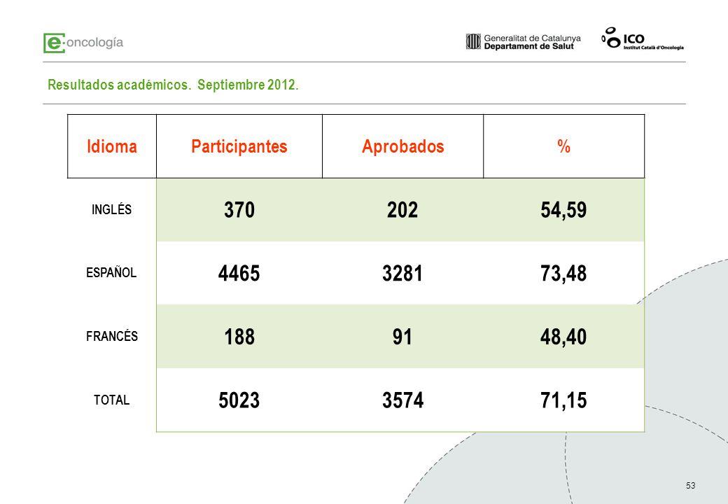 Resultados académicos. Septiembre 2012.