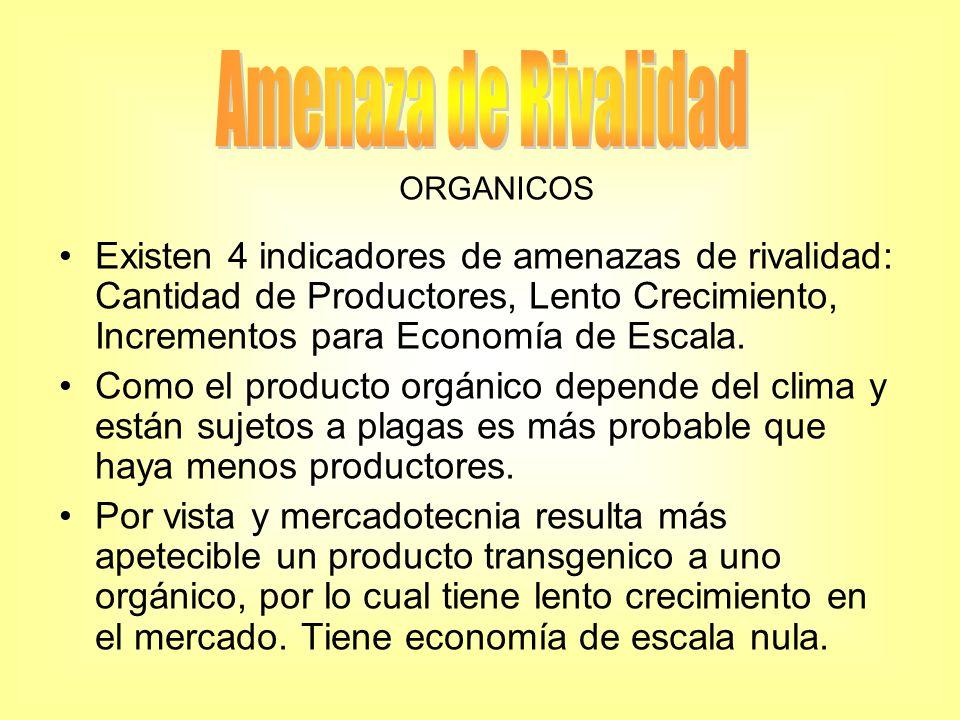 Amenaza de Rivalidad ORGANICOS.