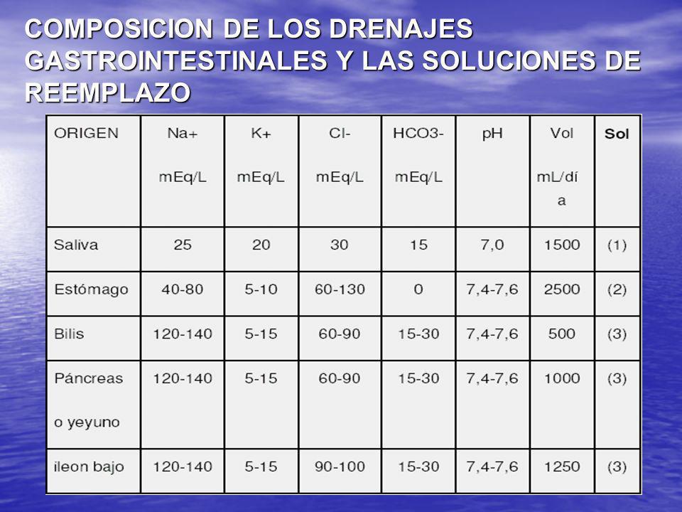 COMPOSICION DE LOS DRENAJES GASTROINTESTINALES Y LAS SOLUCIONES DE REEMPLAZO