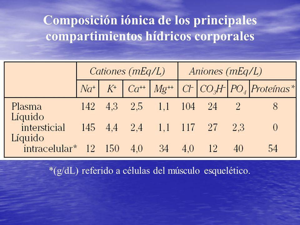 Composición iónica de los principales compartimientos hídricos corporales