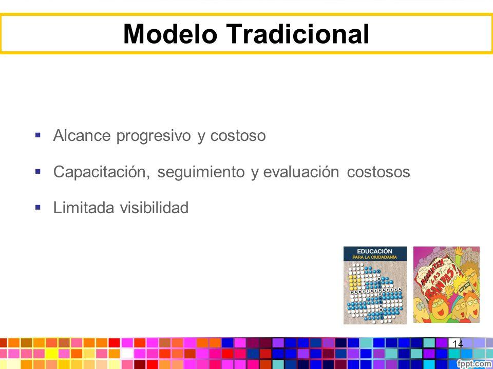 Modelo Tradicional Alcance progresivo y costoso