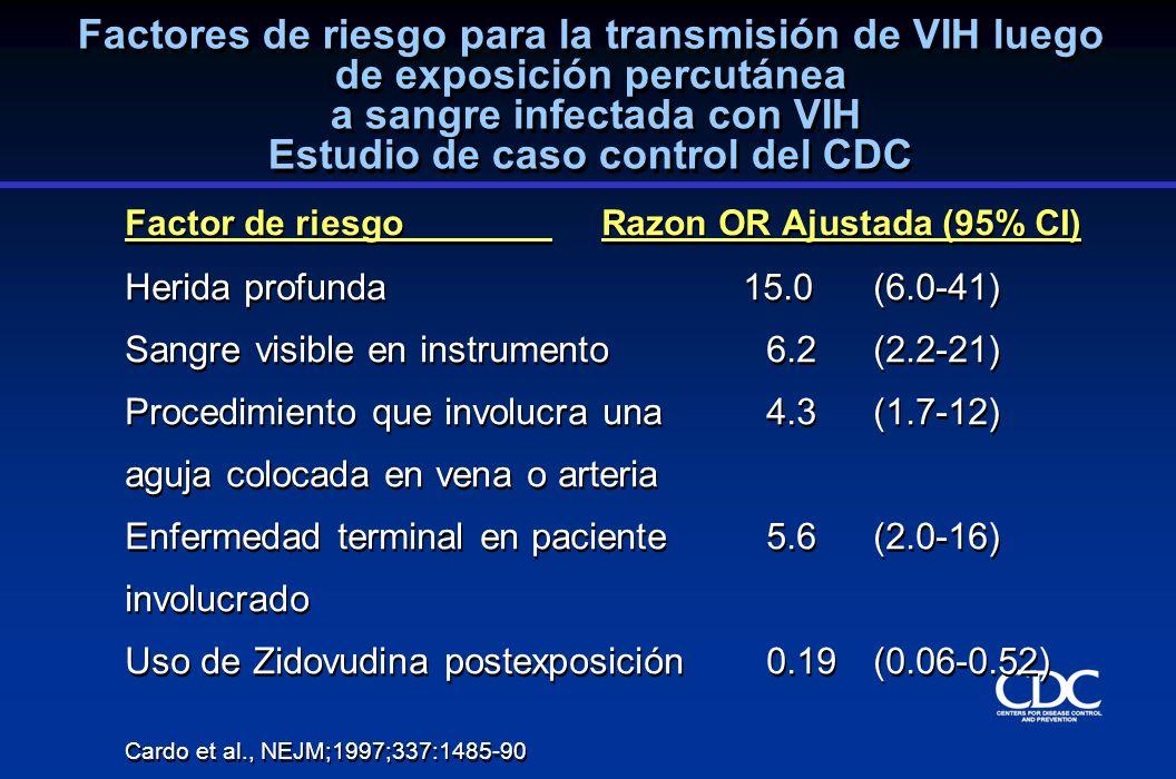 Factores de riesgo para la transmisión de VIH luego de exposición percutánea a sangre infectada con VIH Estudio de caso control del CDC