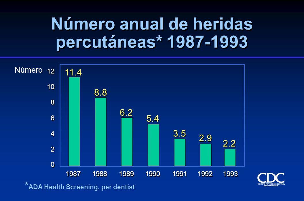 Número anual de heridas percutáneas* 1987-1993