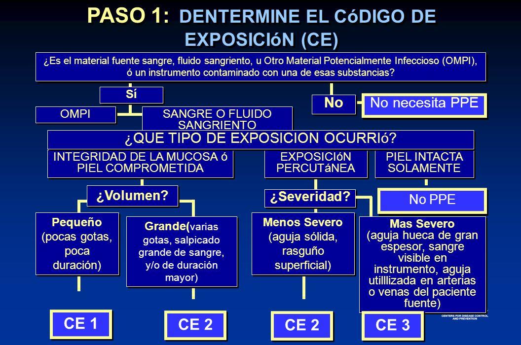 PASO 1: DENTERMINE EL CóDIGO DE EXPOSICIóN (CE)