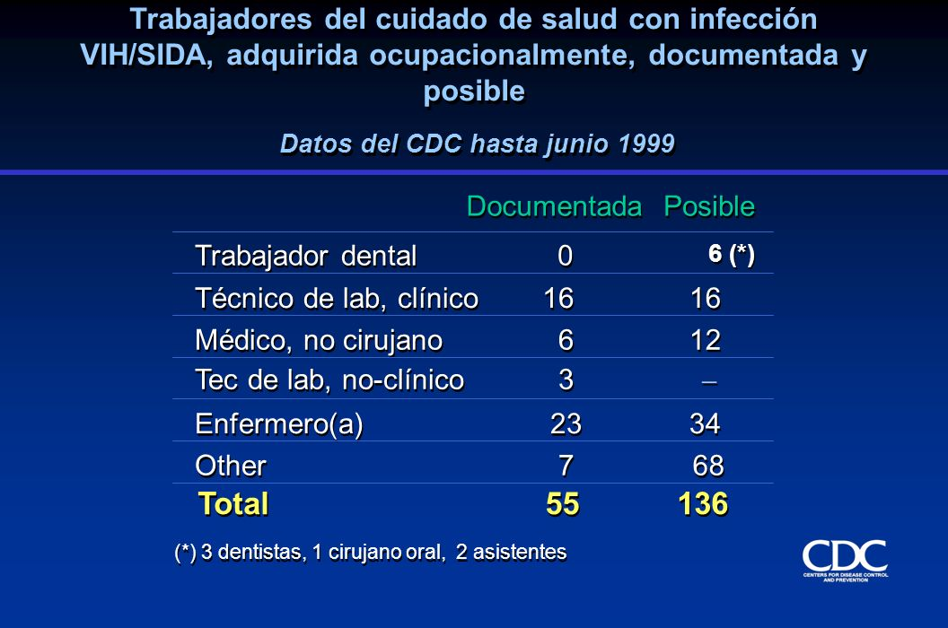 Datos del CDC hasta junio 1999