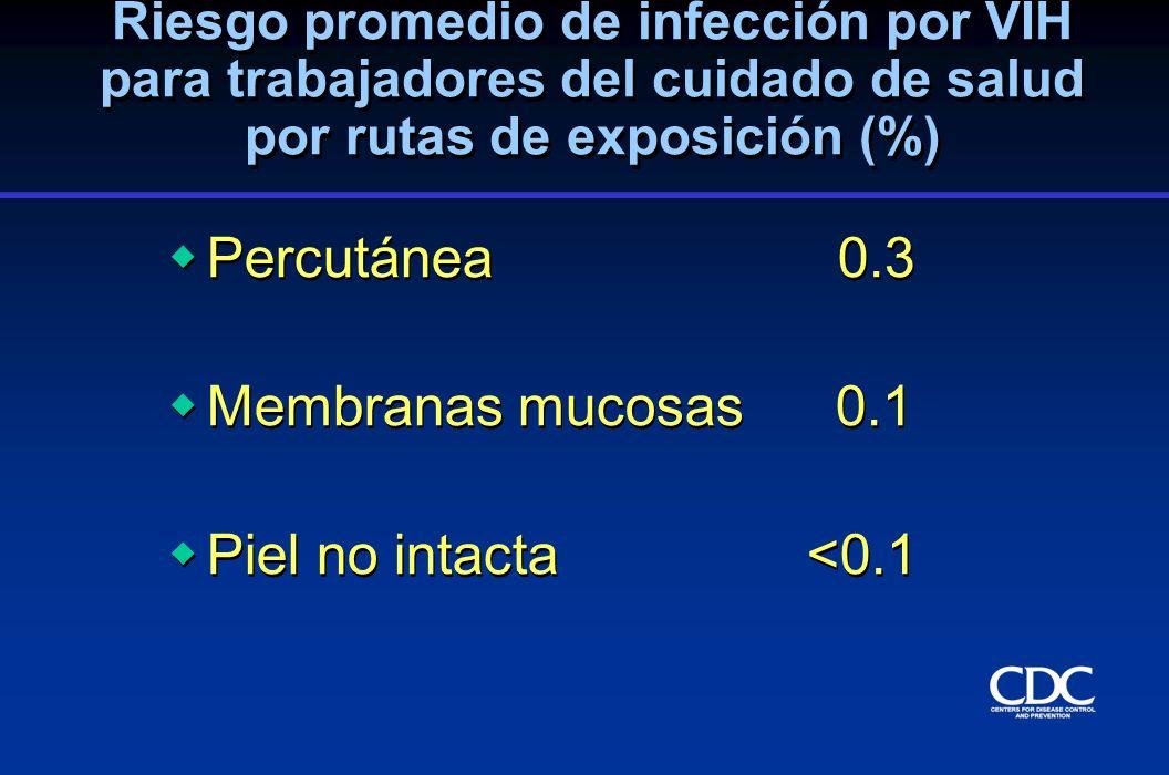 Percutánea 0.3 Membranas mucosas 0.1 Piel no intacta <0.1