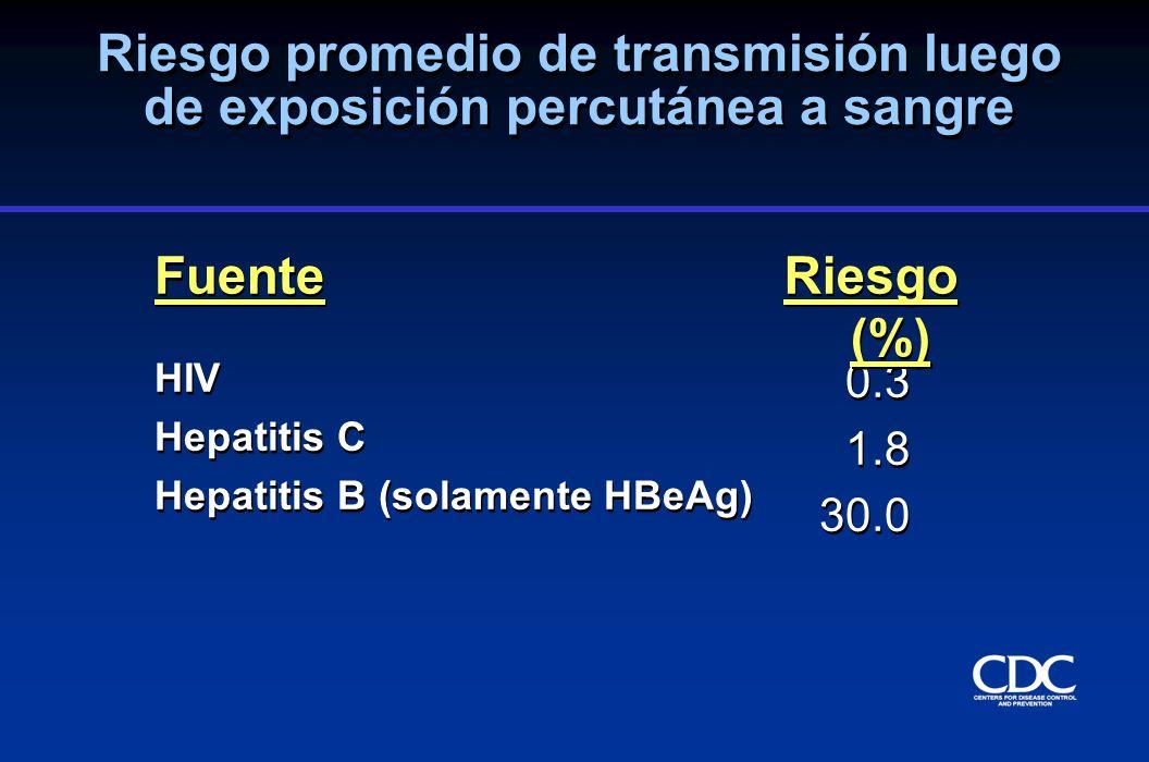 Riesgo promedio de transmisión luego de exposición percutánea a sangre