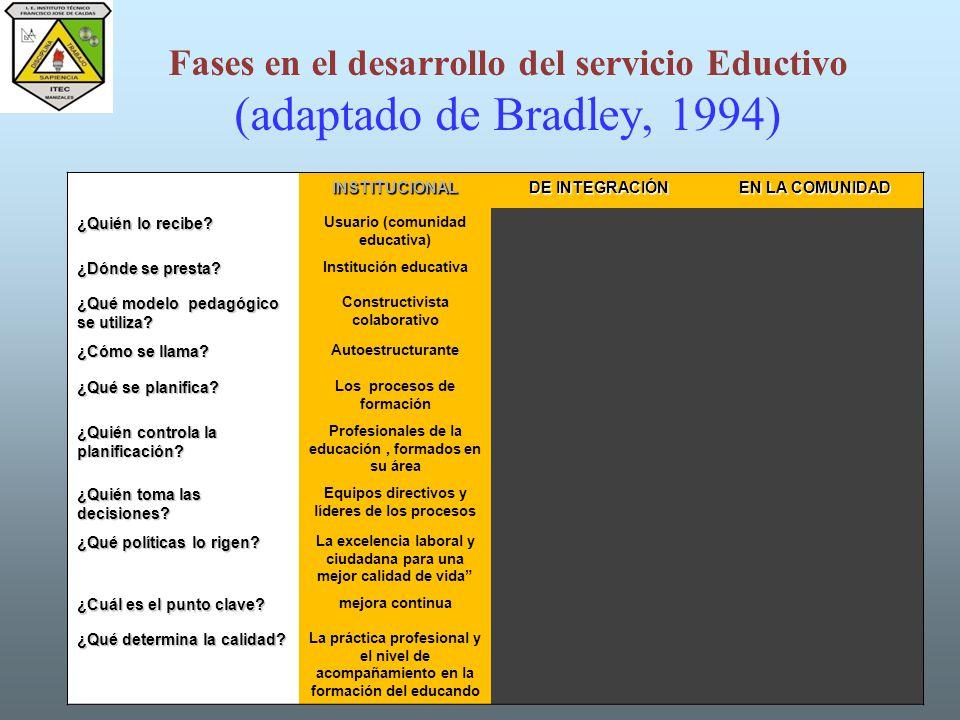 Fases en el desarrollo del servicio Eductivo (adaptado de Bradley, 1994)