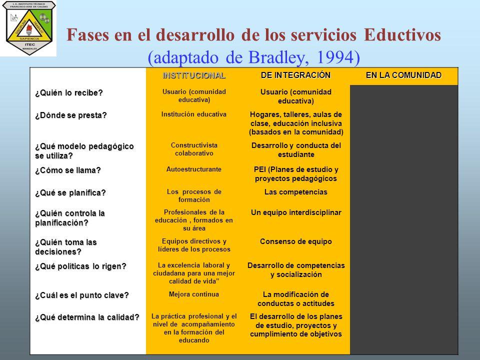 Fases en el desarrollo de los servicios Eductivos (adaptado de Bradley, 1994)