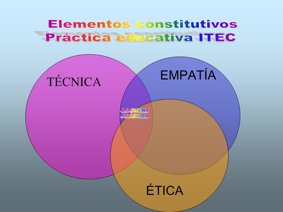 Elementos constitutivos Práctica educativa ITEC