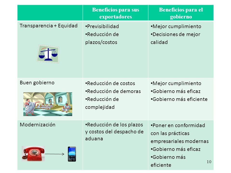 Beneficios para sus exportadores Beneficios para el gobierno