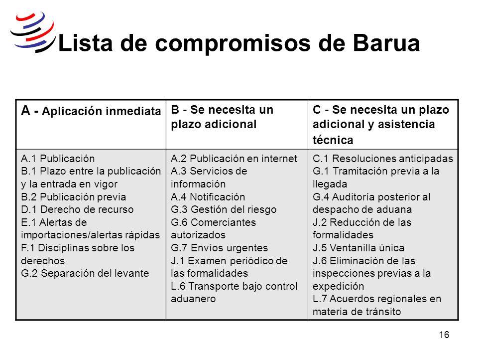 Lista de compromisos de Barua