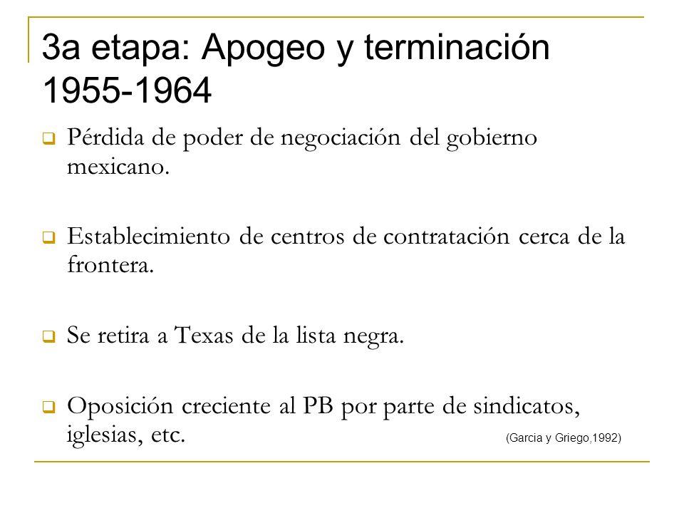 3a etapa: Apogeo y terminación 1955-1964