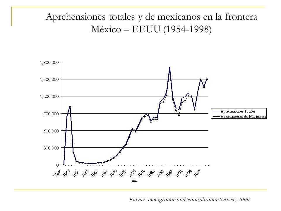 Aprehensiones totales y de mexicanos en la frontera México – EEUU (1954-1998)