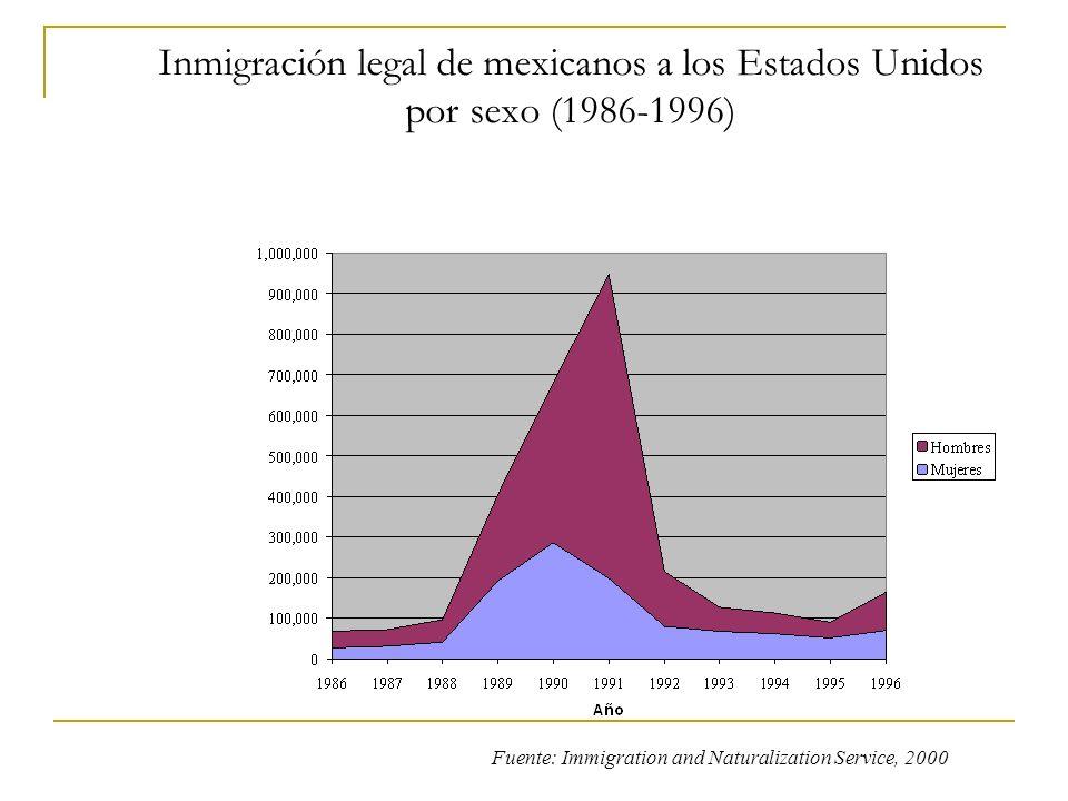Inmigración legal de mexicanos a los Estados Unidos por sexo (1986-1996)