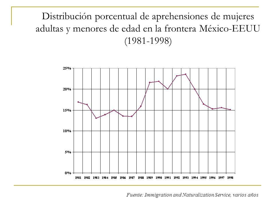 Distribución porcentual de aprehensiones de mujeres adultas y menores de edad en la frontera México-EEUU (1981-1998)