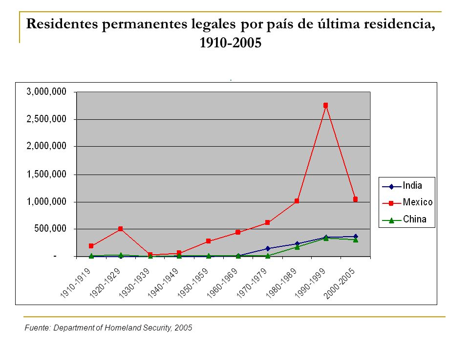 Residentes permanentes legales por país de última residencia, 1910-2005 .