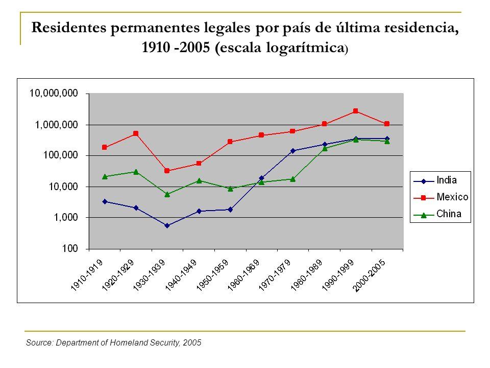 Residentes permanentes legales por país de última residencia, 1910 -2005 (escala logarítmica)