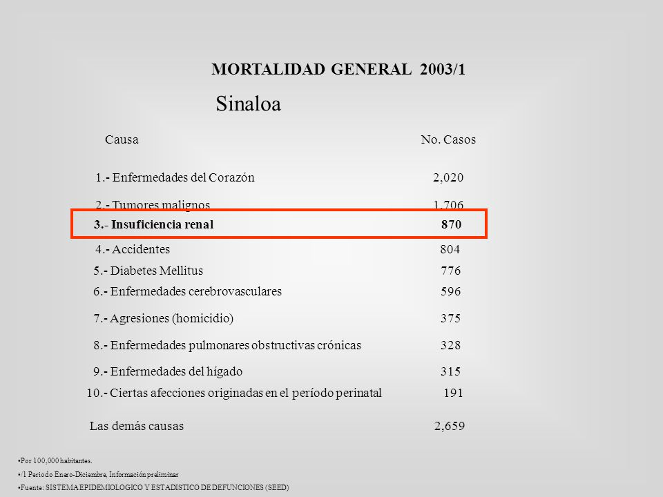 Sinaloa MORTALIDAD GENERAL 2003/1 Causa No. Casos