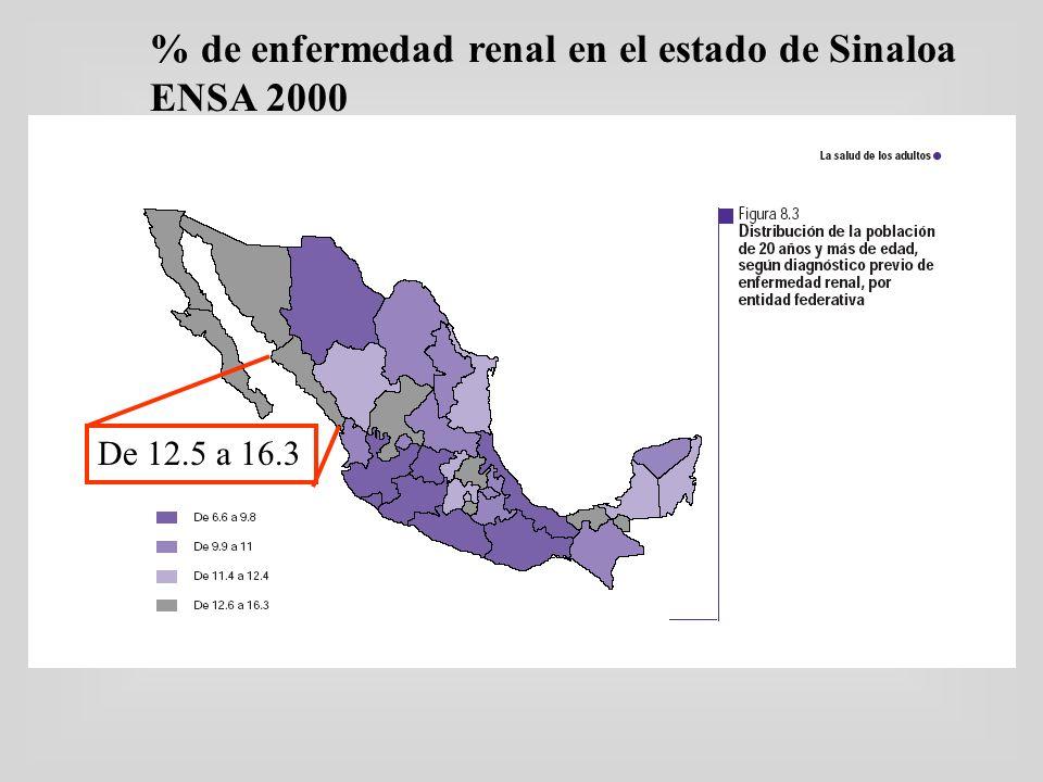 % de enfermedad renal en el estado de Sinaloa ENSA 2000