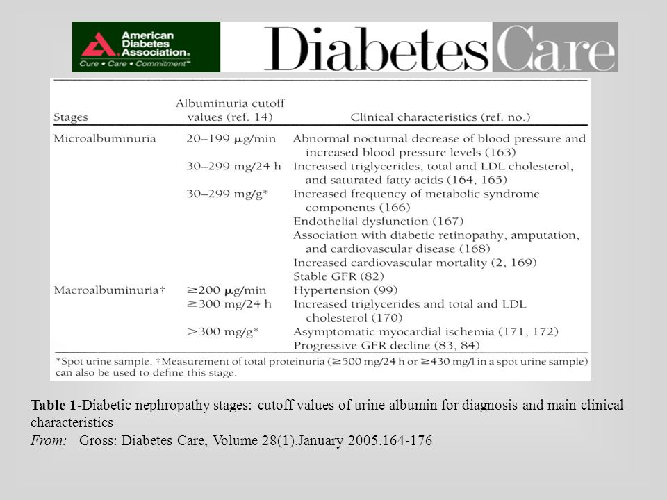 Table 1-Diabetic nephropathy stages: cutoff values of urine albumin for diagnosis and main clinical characteristics From: Gross: Diabetes Care, Volume 28(1).January 2005.164-176
