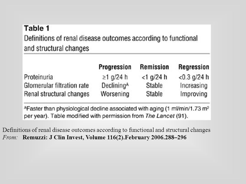 Definitions of renal disease outcomes according to functional and structural changes From: Remuzzi: J Clin Invest, Volume 116(2).February –296