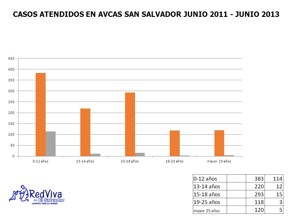 CASOS ATENDIDOS EN AVCAS SAN SALVADOR JUNIO 2011 - JUNIO 2013