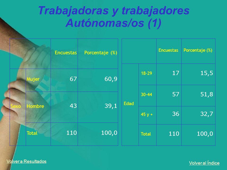 Trabajadoras y trabajadores Autónomas/os (1)