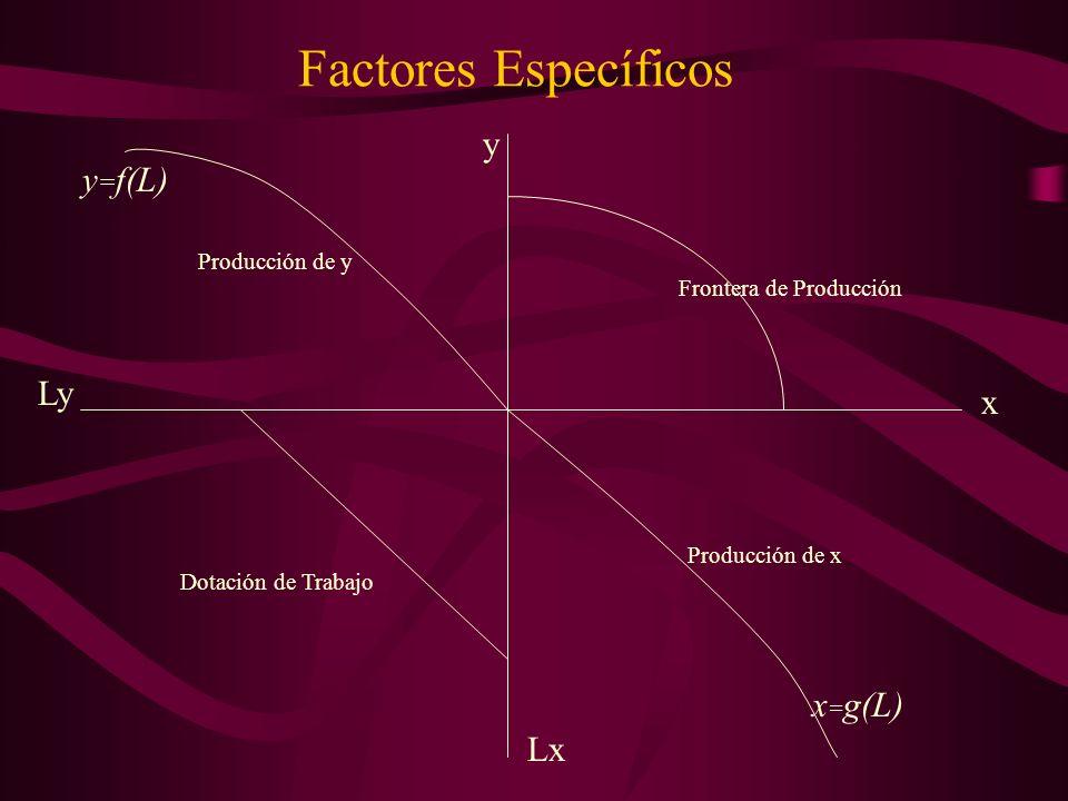 Factores Específicos y y=f(L) Ly x x=g(L) Lx Producción de y