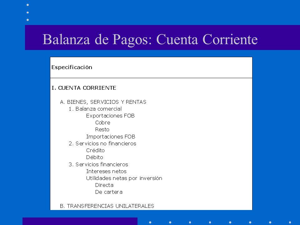 Balanza de Pagos: Cuenta Corriente
