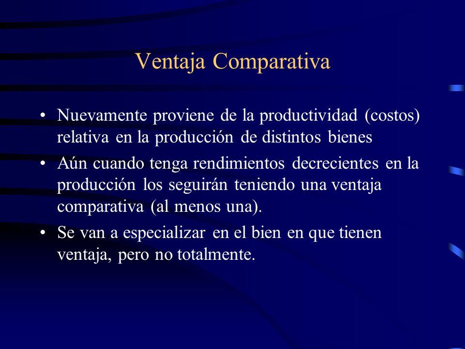 Ventaja Comparativa Nuevamente proviene de la productividad (costos) relativa en la producción de distintos bienes.