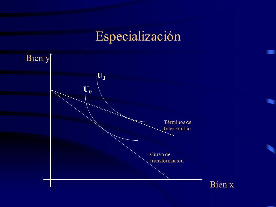 Especialización Bien y Bien x U1 U0 Términos de Intercambio