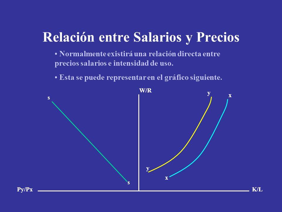 Relación entre Salarios y Precios