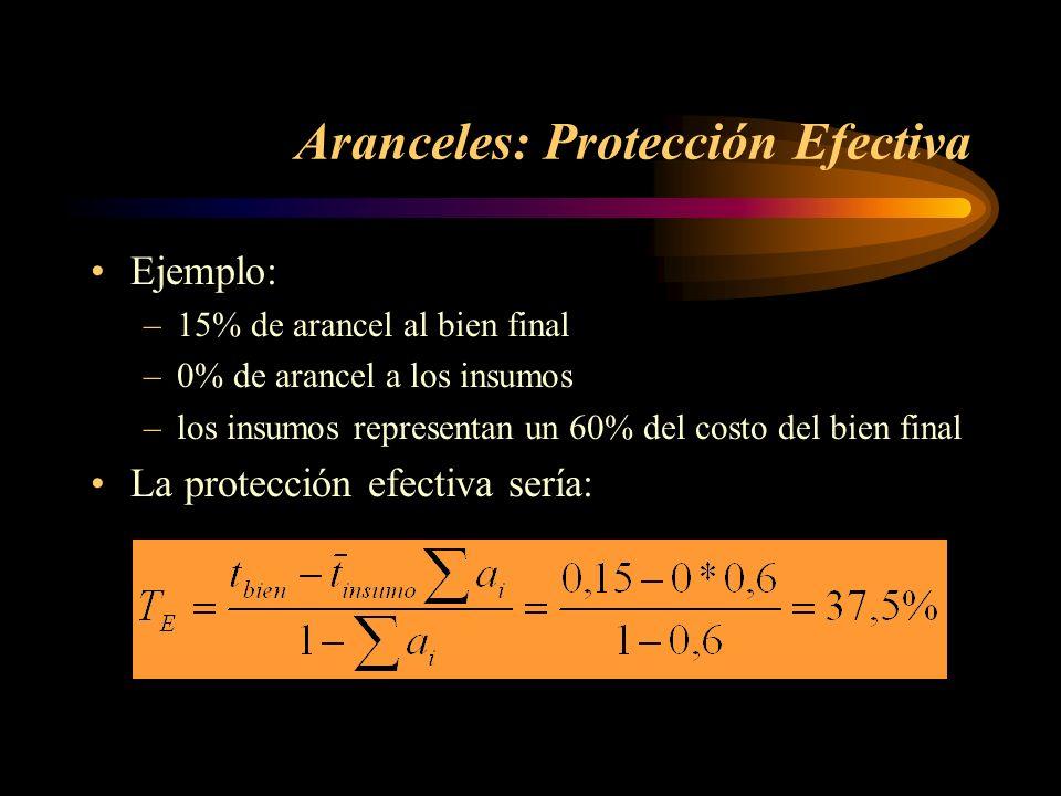 Aranceles: Protección Efectiva
