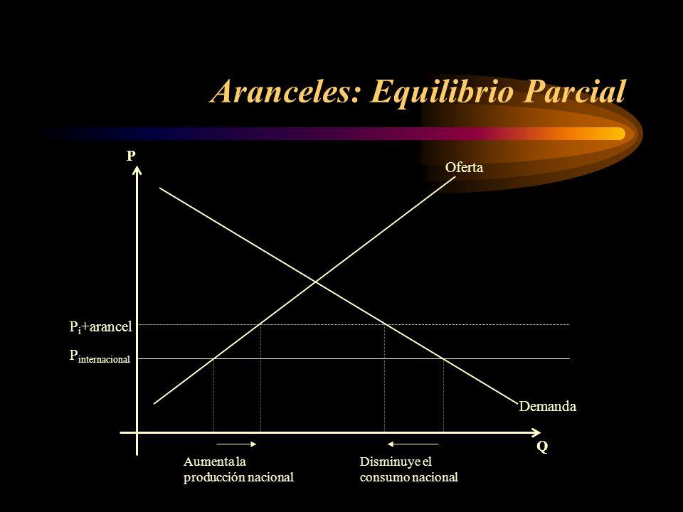 Aranceles: Equilibrio Parcial