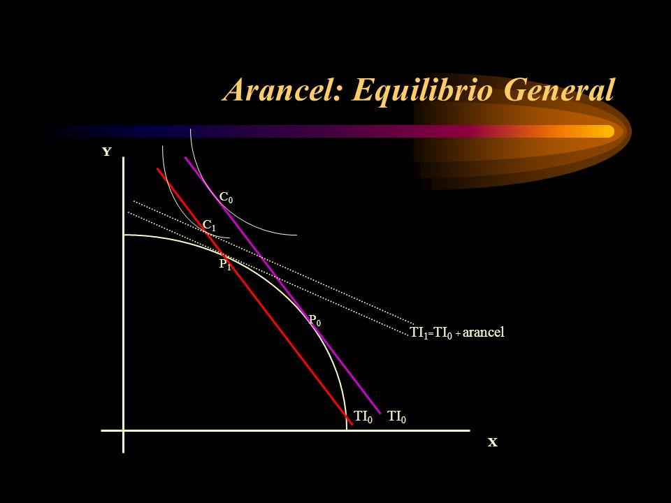 Arancel: Equilibrio General