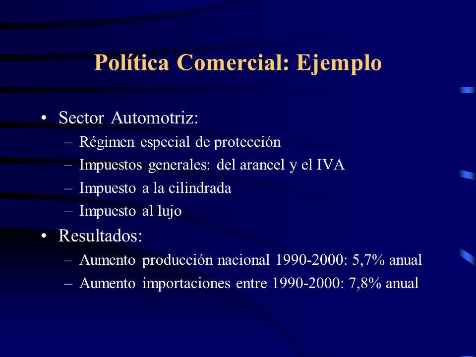 Política Comercial: Ejemplo