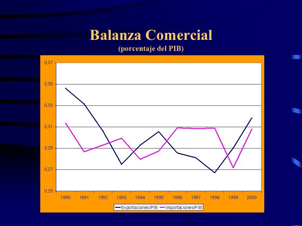 Balanza Comercial (porcentaje del PIB)