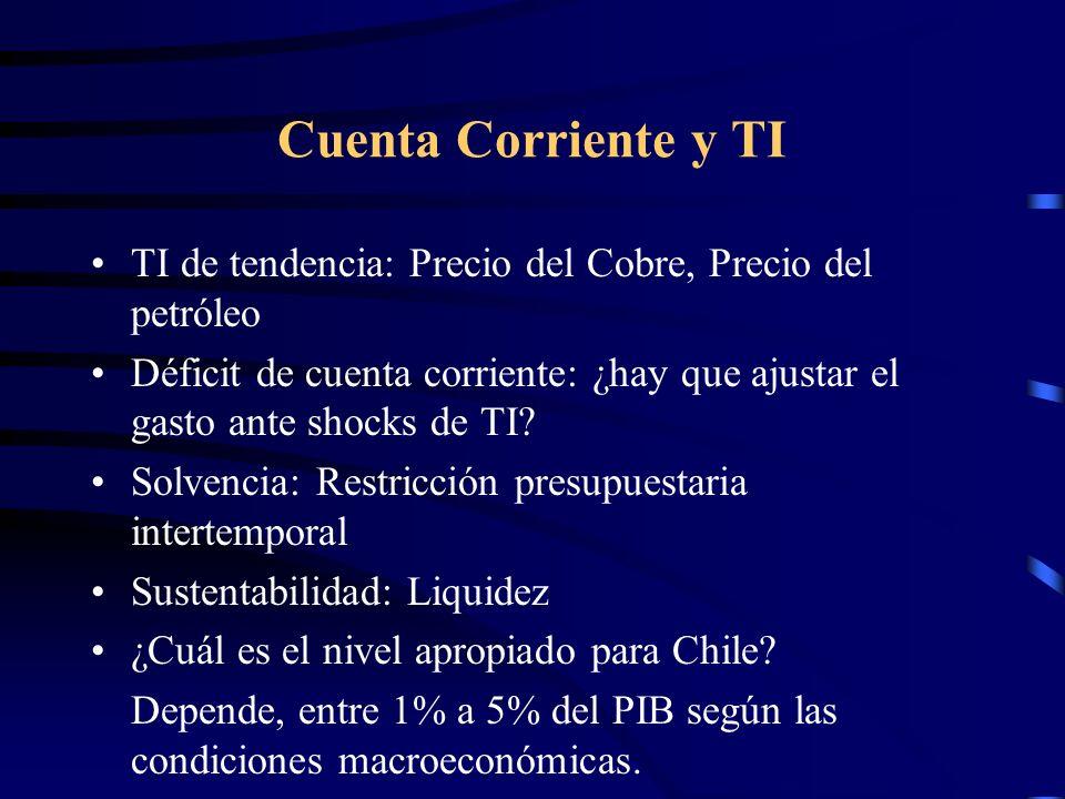 Cuenta Corriente y TI TI de tendencia: Precio del Cobre, Precio del petróleo.