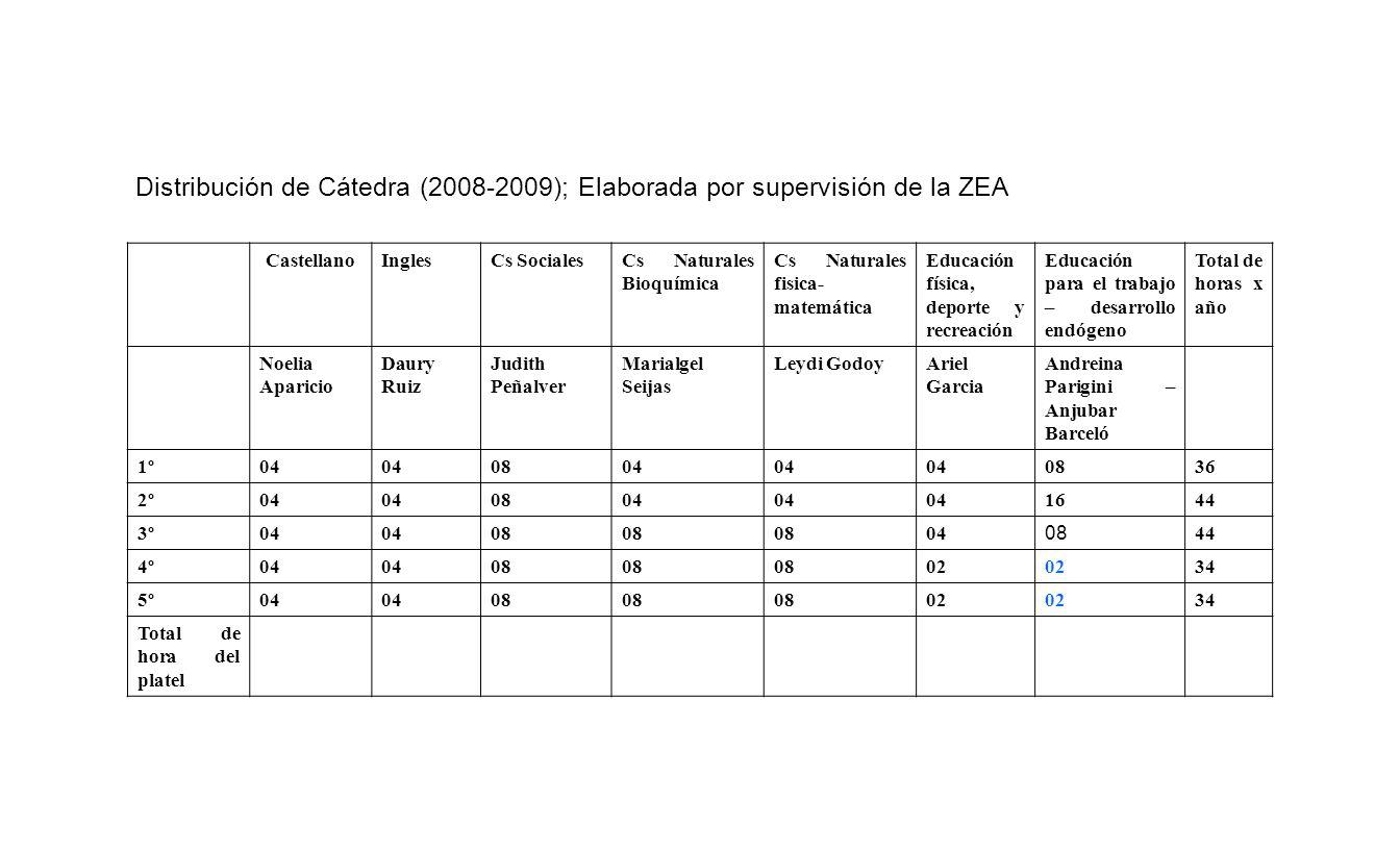 Distribución de Cátedra (2008-2009); Elaborada por supervisión de la ZEA