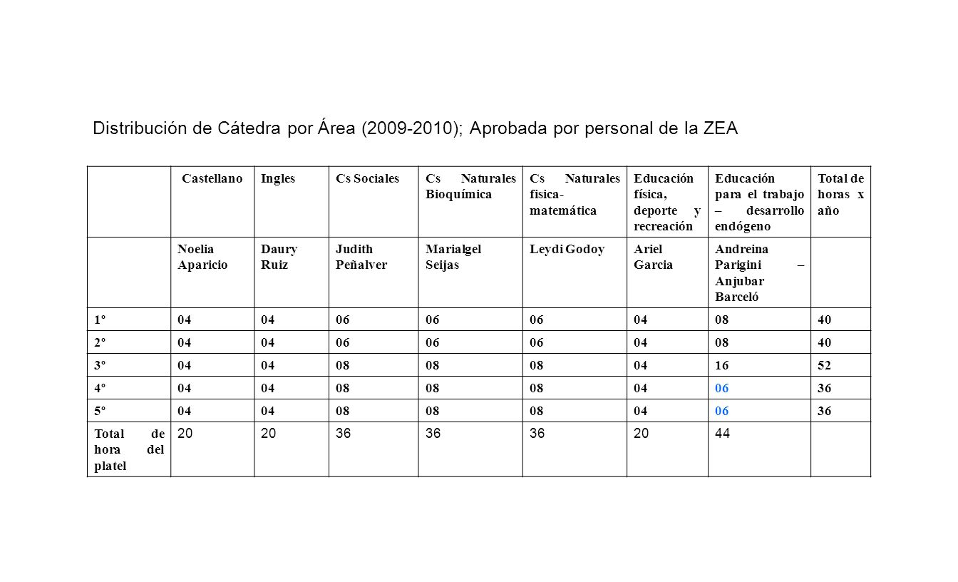 Distribución de Cátedra por Área (2009-2010); Aprobada por personal de la ZEA