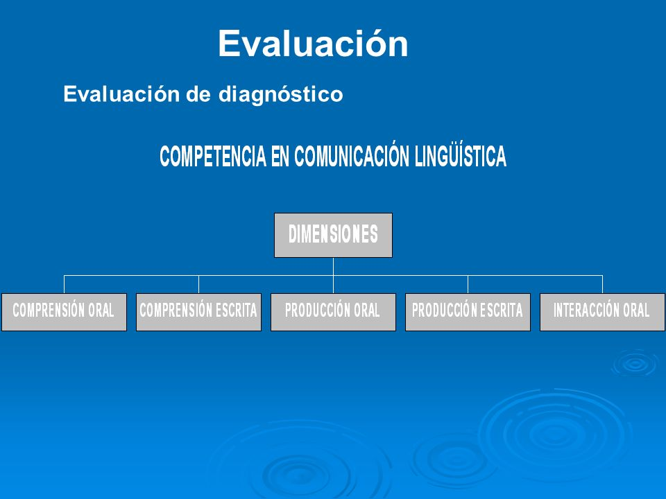 Evaluación Evaluación de diagnóstico