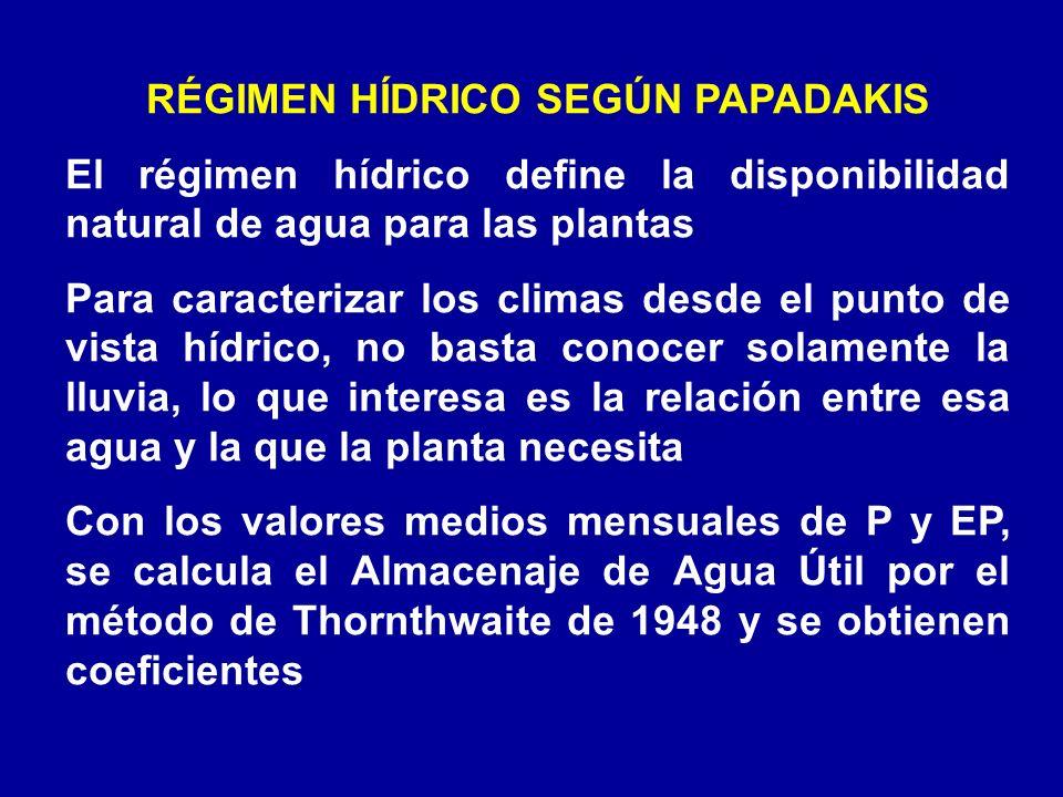 RÉGIMEN HÍDRICO SEGÚN PAPADAKIS