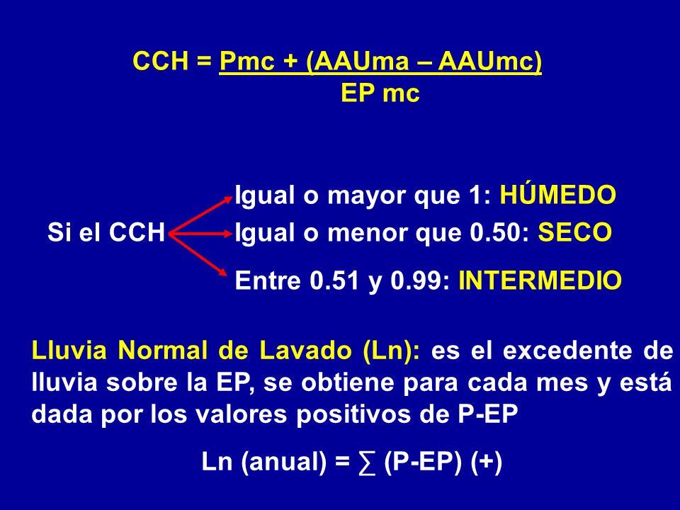 CCH = Pmc + (AAUma – AAUmc) Ln (anual) = ∑ (P-EP) (+)